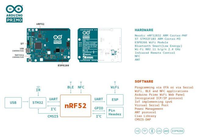 primo 649x450 - Este verano puedes ganar una de las 150 Arduino Primo de este concurso