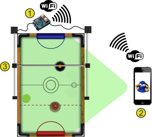 airhockey2-498x450 Juega al Air Hockey contra tu teléfono gracias a la realidad aumentada