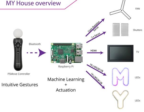 casa de muñecas inteligente 1 - Cómo construir una casa de muñecas con Internet de las cosas