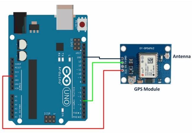 diagrama del montaje del módulo GPS