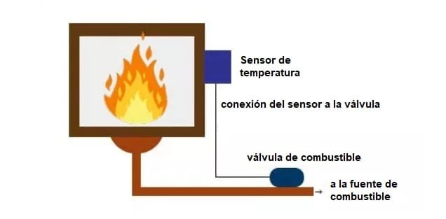 Control de temperatura con PID - Cómo hacer un PID con Arduino