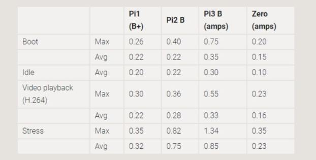 diferencias de los pines según los modelos de Raspberry pi