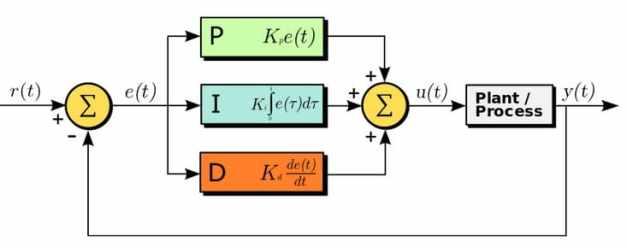 sistema de retroalimentación con un controlador PID - Cómo hacer un PID con Arduino