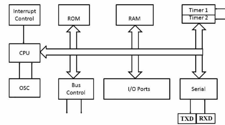 esquema de bloques de un microcontrolador