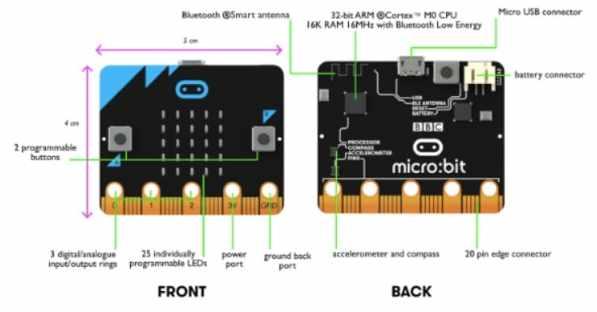 caracteristicas micro bit - Contador de pasos Micro:bit DIY