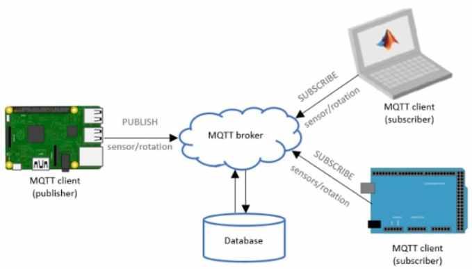 funcionamiento de MQTT - MQTT, Qué es, ¿cómo se puede usar? y Cómo funciona