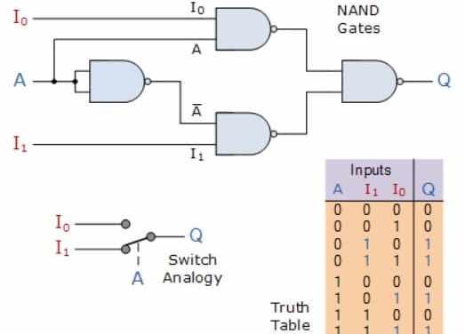 Circuito multiplexor y cómo funciona, tipos y aplicaciones