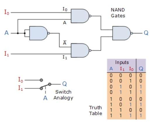 Circuito multiplexor 2 a 1 - Circuito multiplexor y cómo funciona, tipos y aplicaciones