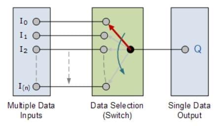 interruptor de multiplexación básica - Circuito multiplexor y cómo funciona, tipos y aplicaciones