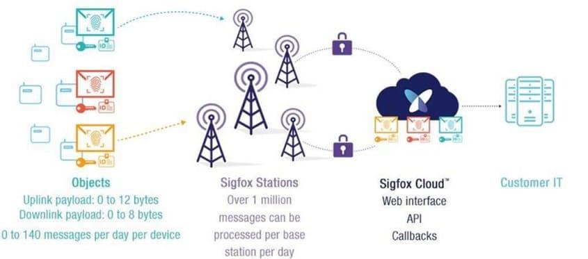 red sigfox - Sigfox, una solución para para M2M y el IoT