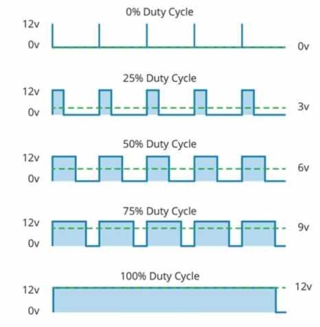 Técnica PWM - Controla los motores de corriente continua con el motor L293D IC y Arduino
