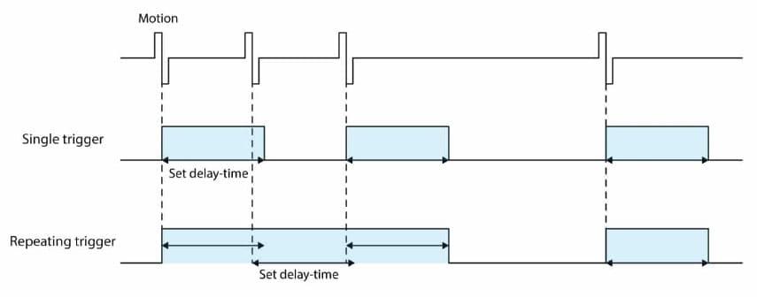 diferencia de repetición - Cómo usar el sensor de movimiento HC-SR501 PIR con Arduino