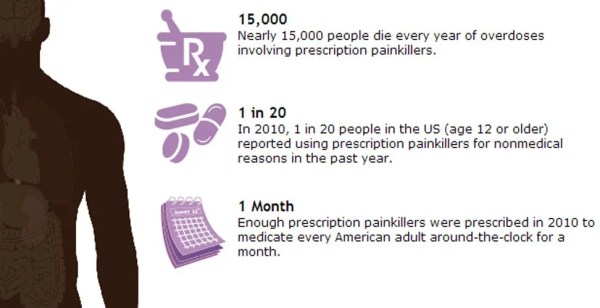 Prescription Painkiller Overdoses in the US 2011
