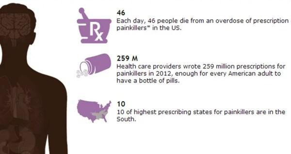 Prescription Painkiller Overdoses in the US 2014