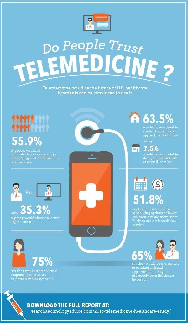 Do-People-Trust-Telemedicine infographic