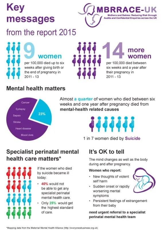 Maternal Death – MBRRACE-UK 2015 Infographic