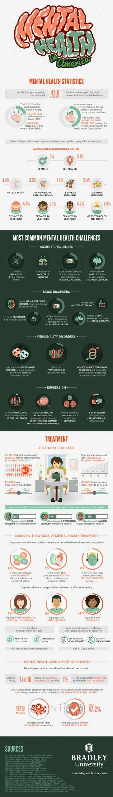 Mental Health in America, Infographic