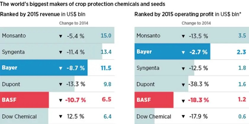 Challenges of the Current Pesticides Regime