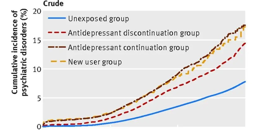 Antidepressant use during pregnancy and psychiatric disorders in offspring
