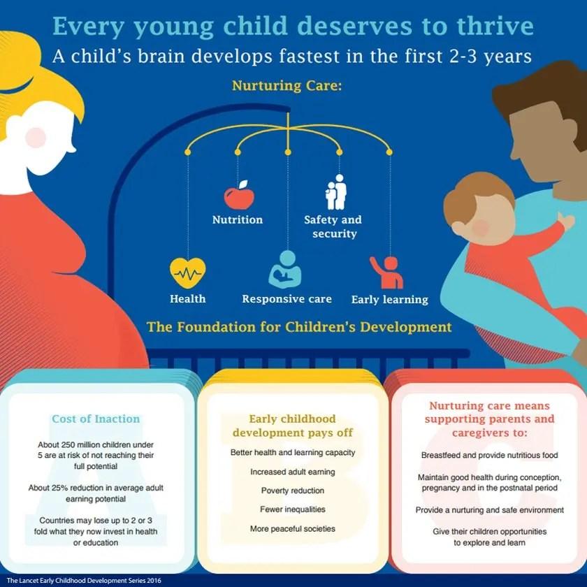 Early childhood health