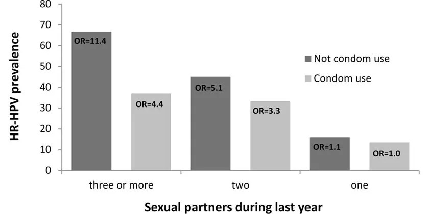 College women, HPV genotyping and sexual behavior before HPV vaccination