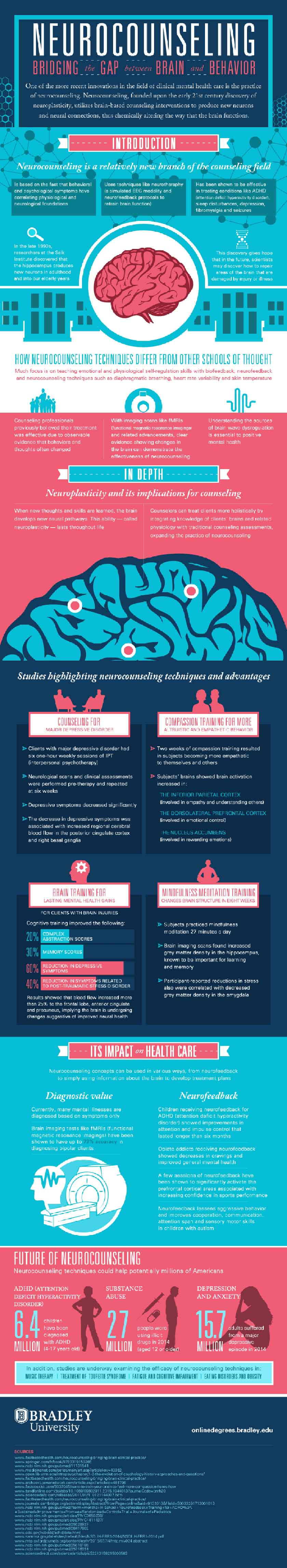 Infographic Mental Health Counseling