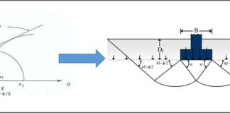 Mohr-Terzaghi-multiplicador de la ciencia
