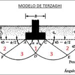 Capacidad de carga última, Terzaghi, cálculo, cimentaciones, capacidad portante, empujes, coeficientes