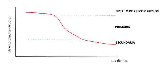 Consolidacion-arcillas-coeficiente-asientos-indice-de-poros-presion-preconsolidacion-modulo-edometrico-modulo-de-compresibilidad-Sobreconsolidados