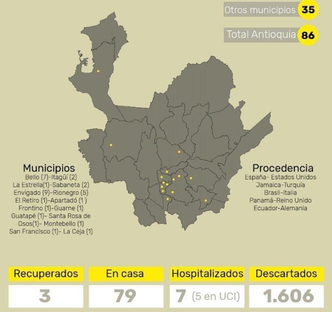 Rionegro, La Ceja y San Francisco los nuevos casos de Covid-19