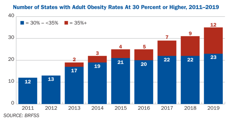 Number of U.S. states with adult obesity rates at 30 percent or higher, 2011–2019. Data: BRFSS. Graphic: Trust for America's Health