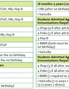It is worth noting that vaccination requirements diminish as children age most specifically after years of if  child on delayed schedule or also navigating california   new vaccine laws desert health rh deserthealthnews