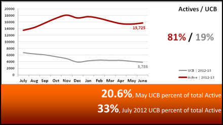 Active Homes vs UCB Homes Market Statistics July 2013 - Phoenix, AZ