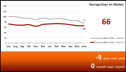 Average Day on the Market Market Statistics July 2013 - Phoenix, AZ