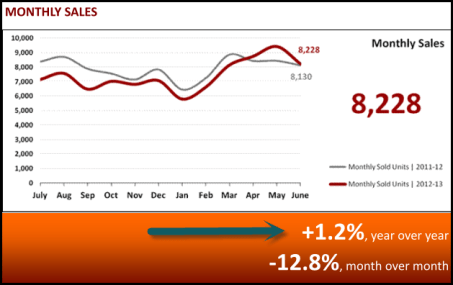 Monthly Sales Market Statistics July 2013 - Phoenix, AZ