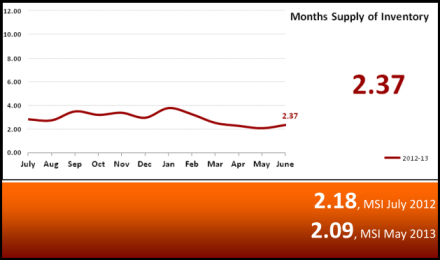 Months Supply on Inventory Market Statistics July 2013 - Phoenix, AZ