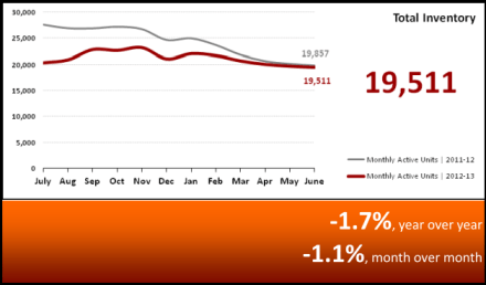 Total Inventory Market Statistics July 2013 - Phoenix, AZ