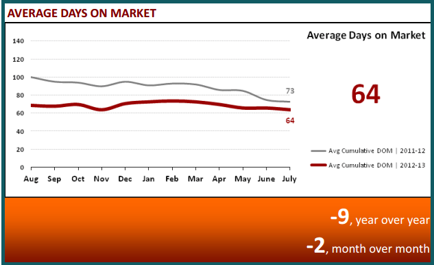 August 2013 Real Estate Statistics - Days on Market