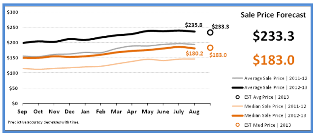 Home Sale Prices Forecast Phoenix September 2013