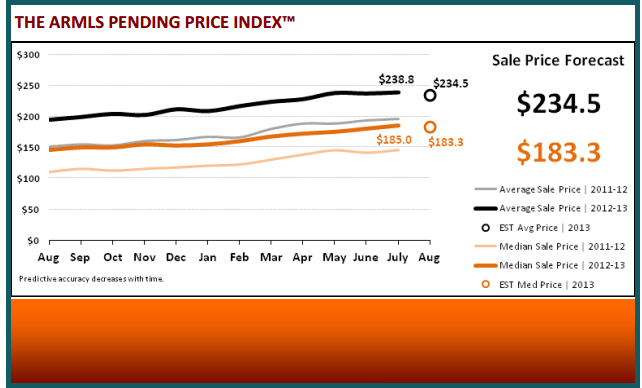 August 2013 Real Estate Statistics - ARMLS Pending Price Index