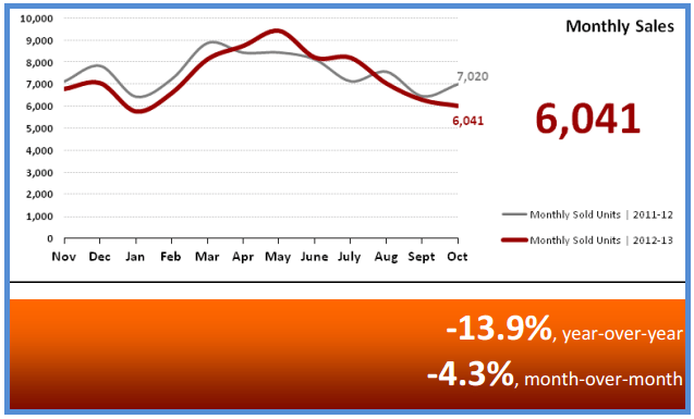 November 2013 Real Estate Statistics Monthly Sales