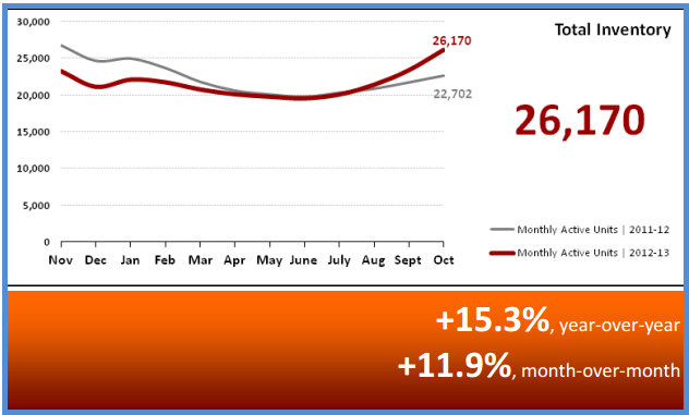 Total Inventory Phoenix Real Estate