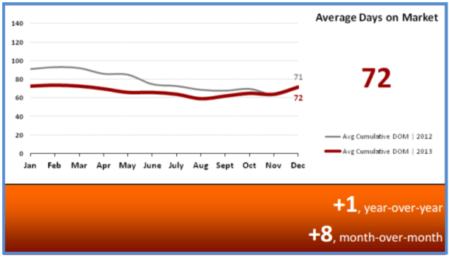 Real Estate Statistics January 2014 - Average Days on Market