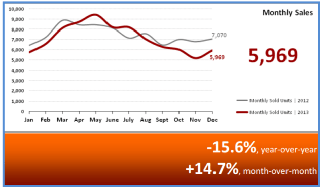 Real Estate Statistics January 2014 Monthly Sales