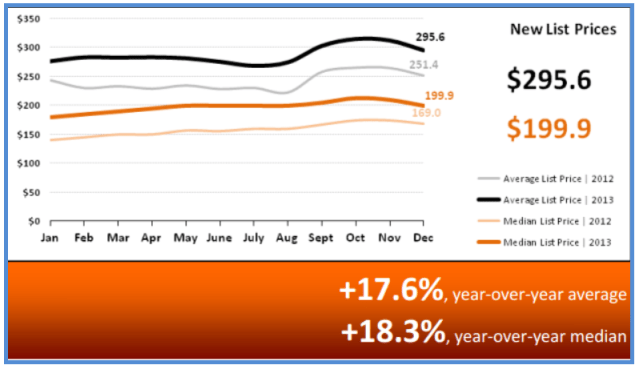 Real Estate Statistics January 2014 - New List Prices