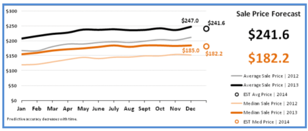 Real Estate Statistics January 2014 - Sales Price Forecast