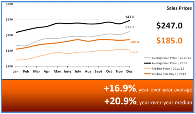 Real Estate Statistics January 2014 - Sales Prices