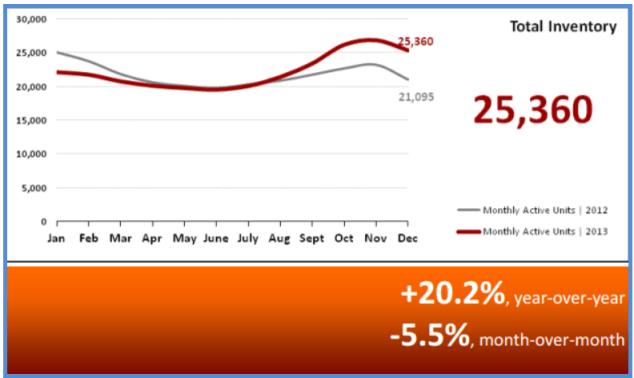 Real Estate Statistics January 2014 - Total Inventory