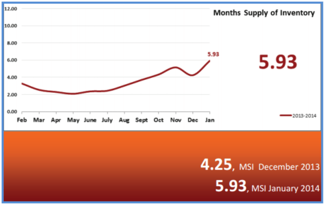 Real Estate Statistics February 2014 - Months Supply of Inventory
