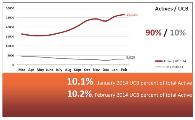 Active vs Under Contract Real Estate Statistics March 2014 - Phoenix
